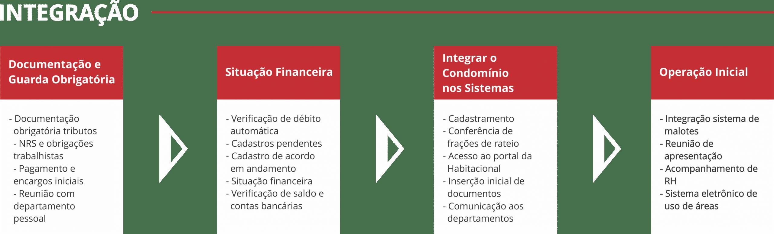 Integracoes