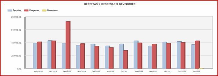grafico-receita-despesas-devedores